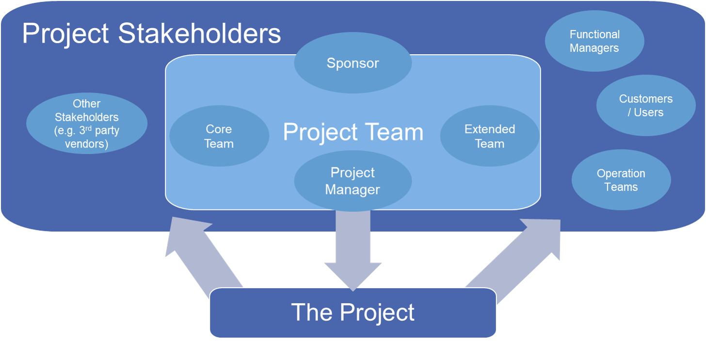 Stakeholders can be Core team, Extended Team, Project Manager, Sponsor, etc.